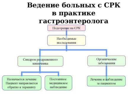 Принципы лечения