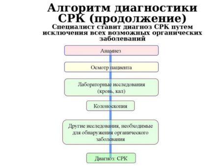 Диагностика синдрома