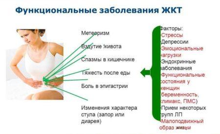 Народные способы лечения метеоризма кишечника