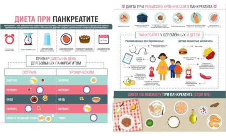 Памятка о диете