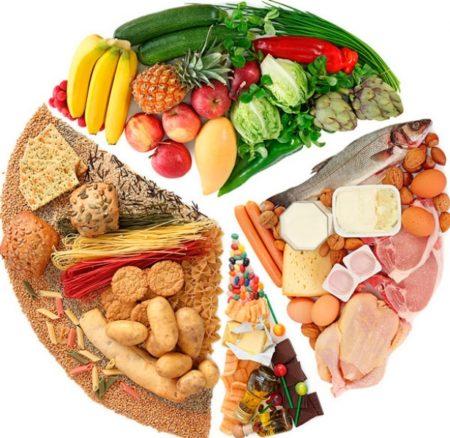 Соотношение продуктов