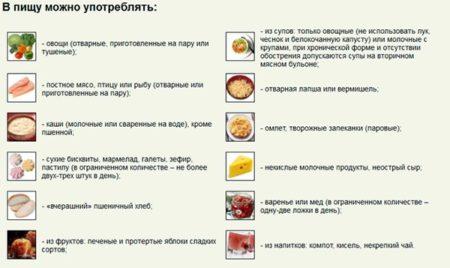 Разрешенные блюда