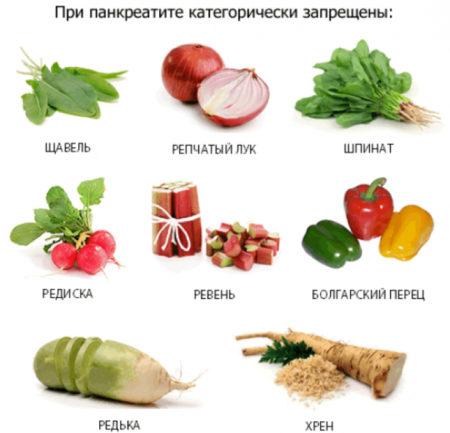 Противопоказанные продукты